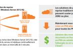 Hyper-V Replica, inclus dans Windows Server 2012 R2, crée un réplica initial du serveur et réplique continuellement tout changement dans un intervalle de 5 minutes.